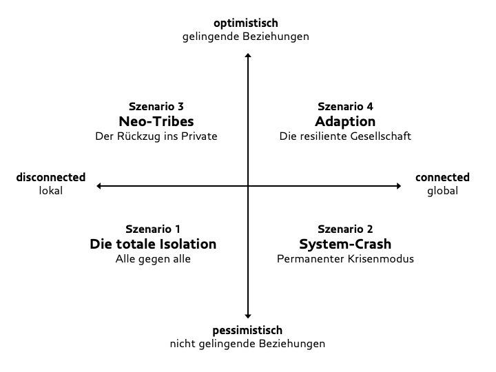 Vier Zukunftsszenarien des Zukunftsinstituts